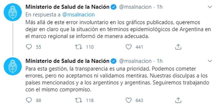 El Ministerio de Salud pidió disculpas por los errores en los gráficos expuestos por el Presidente
