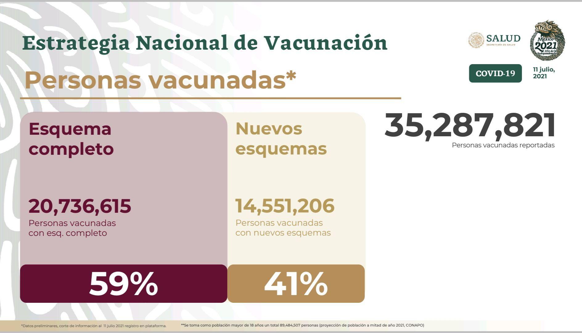 El acumulado de inoculaciones contra COVID-19 que se han realizado en México suman 50,698,518 (Foto: Twitter@SSalud_mx)