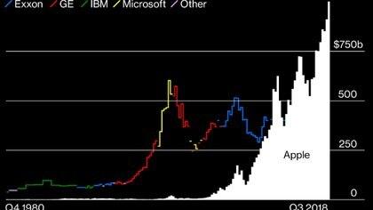 En blanco, el crecimiento de Apple; en azul, el de Exxon; en rojo, el de General Electric; en verde, el de IBM; en amarillo, el de Microsoft. (Cuadro de Bloomberg Businessweek)