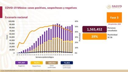 En la semana 36 de la epidemia en México, el porcentaje de positividad se mantiene en 39% (Foto: SSa)