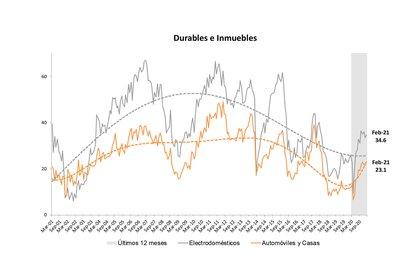 Fuente:  Centro de Investigación en Finanzas Universidad Torcuato Di Tella