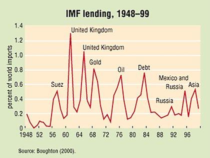 El gráfico, elaborado por quien fuera hasta 1981 historiador oficial del FMI, muestra que los créditos del organismo fueron financieramente  más importantes a mediados del siglo pasado, pero entonces no había temor a la posibilidad de default