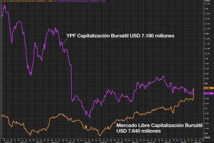 Mientras la cotización de YPF se mantiene en valores mínimos, los de Mercado Libre baten récords (Reuters)