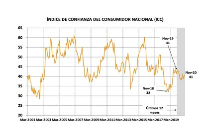 Fuente: ICC Universidad Torcuato Di Tella