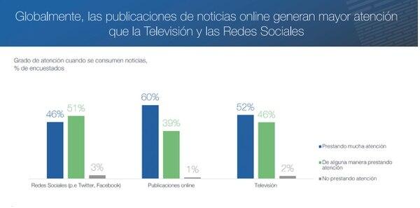 Los lectores se concentran más cuando leen publicaciones online que cuando consumen información en las redes o la televisión.