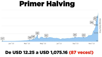 Primer halving de bitcoin