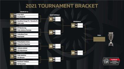 El cuadro de la Liga de Campeones de la Concacaf 2021 (Foto: Twitter/@TheChampions)