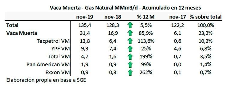 Con los subsidios, el aumento de la producción de gas en Vaca Muerta es 16 veces mayor al promedio general nacional, según el informe del IAE Mosconi