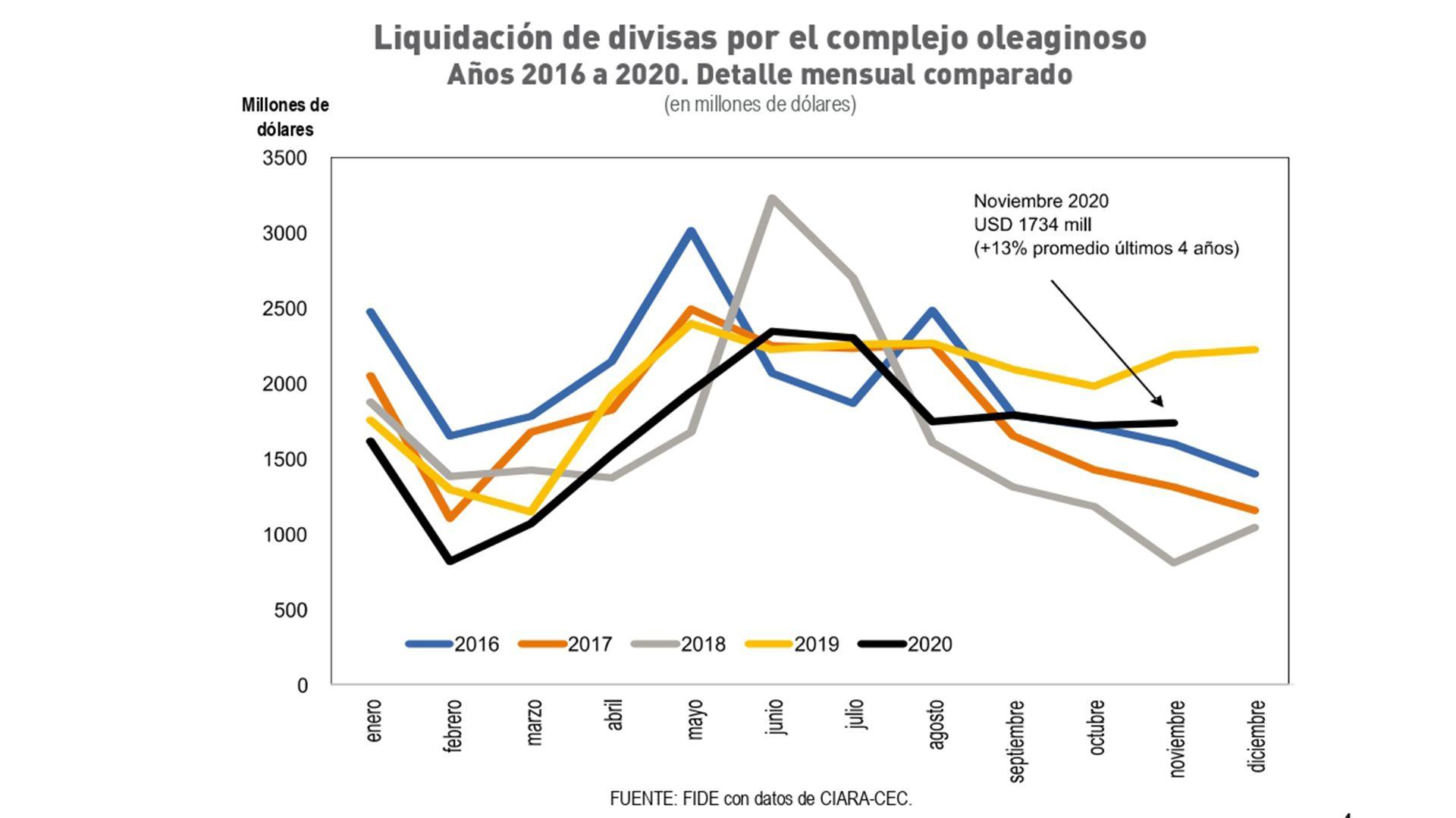 Liquidación de divisas por el complejo oleaginoso Años 2016 a 2020. Detalle mensual comparado