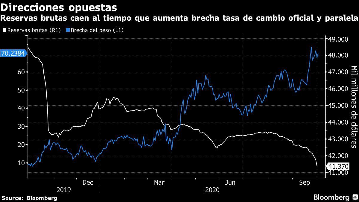 Reservas brutas y brecha cambiaria