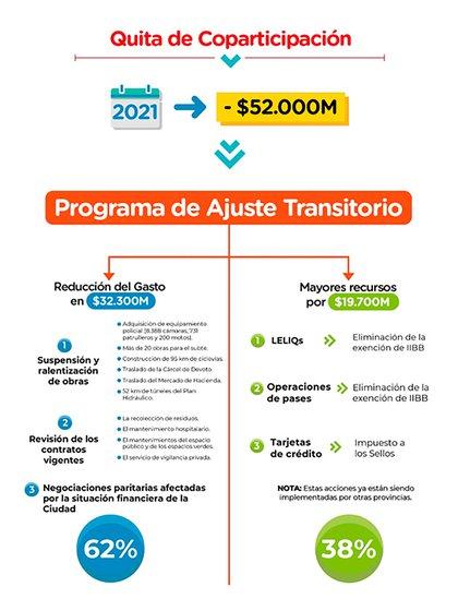 Fuente: Gobierno de la Ciudad de Buenos Aires