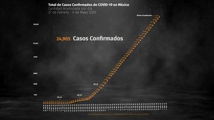 La curva de contagios y los decesos por coronavirus continúan en aumento (Foto: Steve Allen)