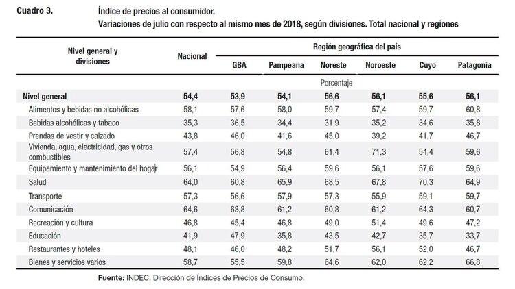 Inflación por categorías según el Indec