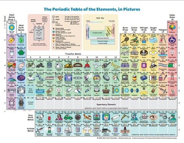 Una tabla peridica revela para qu sirve cada elemento en la vida ante esta disyuntiva el fsico estadounidense keith enevoldsen public en su web una tabla donde se explica para qu sirve cada elemento en la vida urtaz Image collections