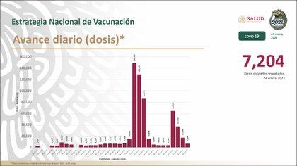 La SSa indicó que 604, 441 personas recibieron la primera dosis y 25,185 la segunda (Foto: SSa)