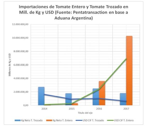 (Asociación tomate 2000)