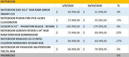 Una lista de comparaciòn de precios recientes de la plataforma Muy Shopping