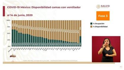 El estado de México es actualmente la entidad con menos disponibilidad de camas con ventilador para atender a pacientes con coronavirus (Foto: SSA)