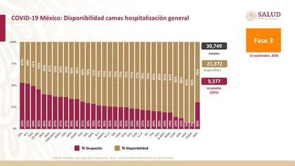 De los 32 estados, solo Colima y Nuevo León ocupan camas de atención general para pacientes con COVID-19 superior al 50% (Foto: Twitter @ HLGatell)