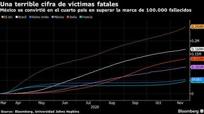 El subsecretario de Salud, Hugo López-Gatell, ha defendido la respuesta, diciendo que se necesitará una estrategia a largo plazo. (Foto: Bloomberg)