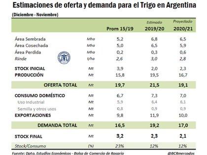 Más detalles de la campaña de trigo (Bolsa de Comercio de Rosario)