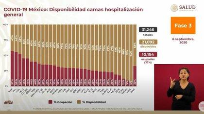 La ocupación hospitalaria ronda el 70% en el día 99 de la nueva normalidad (Foto: Captura de video / Gobierno de México)