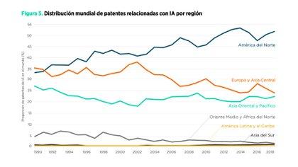 Un informe del BID subraya la importancia de la IA para el futuro de América Latina y, al mismo tiempo, señala el largo camino por recorrer en términos de alcanzar un mayor desarrollo e incidencia. (Imagen: gentileza BID)