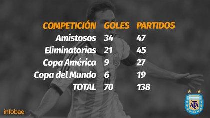 Los goles que anotó con la selección argentina