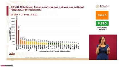 Casos confirmados activos por entidad federativa de residencia del 18 de abril al 1 de mayo (Foto: SSa)