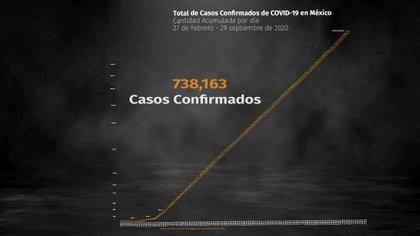 Ya hay  738,163 contagios acumulados de COVID-19 (Fotoarte: Steve Allen)