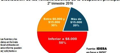 La mitad de los ocupados gana menos de $8.000 mensuales.
