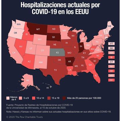 Con una acumulación de más de 8 millones de casos, las infecciones nuevas y las hospitalizaciones no han dejado de subir en las últimas semanas. (Pew Trust)