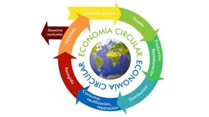 Gráfico que explica cómo funciona la economía circular