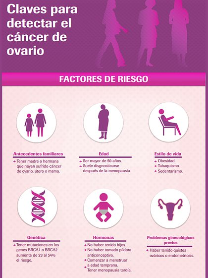 Las claves para detectar el cáncer de ovario (Fuente: Roche)