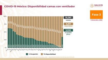 Ocupación y disponibilidad hospitalaria de camas con ventilador a nivel nacional (Foto: Ssa)