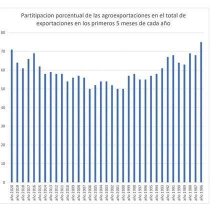 Desde 1986, en el que habían llegado a representar 75% de las ventas externas del país, el sector agroexportador no alcanzaba un porcentaje tan alto de las colocaciones totales