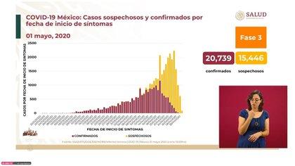 Casos sospechosos y confirmados por fecha de inicio de síntomas en México al 1 de mayo (Foto: SSa)