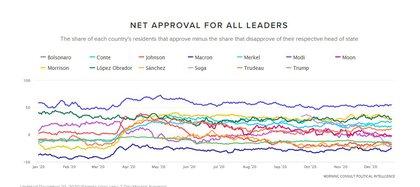 Ranqueo mundial de líderes de Estado (Foto: Cortesía / Morning Consult)