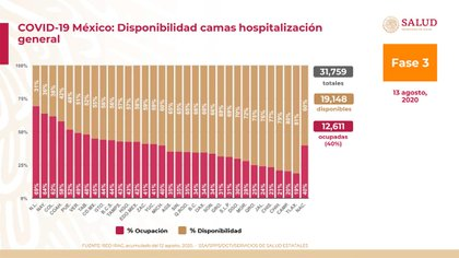 Nuevo León is close to having 70% of general care beds occupied (Photo: SSA)