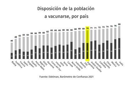 """Un relevamiento mundial de Edelman, la principal consultora mundial de opinión pública, mostraba en enero que la población argentina es una de las más dispuestas a vacunarse. La parte en gris oscuro indica el porcentaje de la gente a vacunarse """"lo más pronto posible"""" y la parte gris clara """"dentro de los próximos 12 meses"""""""