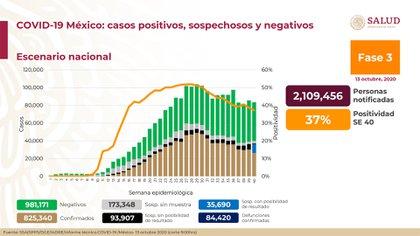 Balance de la pandemia en la semana 40 en México (Foto: Ssa)