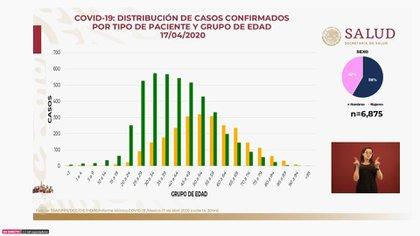 Así es la distribución de casos confirmados al viernes 17 de abril de 2020 (Foto: SSa)