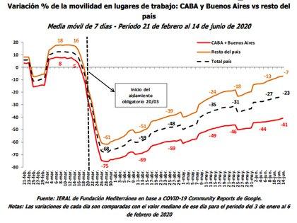 La movilidad se redujo mucho más y se recuperó menos en el Área Metropolitana que en el resto del país