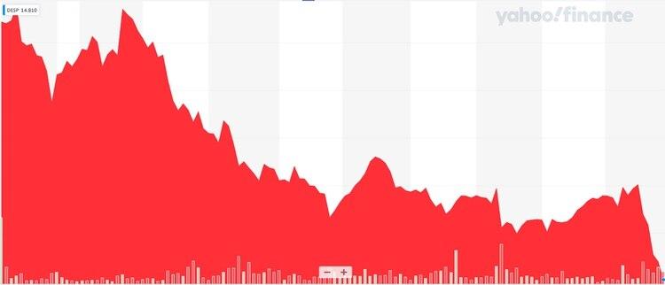 El precio histórico de la acción de la empresa, desde el IPO hasta el viernes pasado (Fuente: Yahoo Finance)