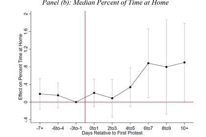 Panel (b): el porcentaje medio de tiempo en casa también creció durante las movilizaciones