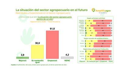 Las perspectivas futuras de productores y empresarios agropecuarios