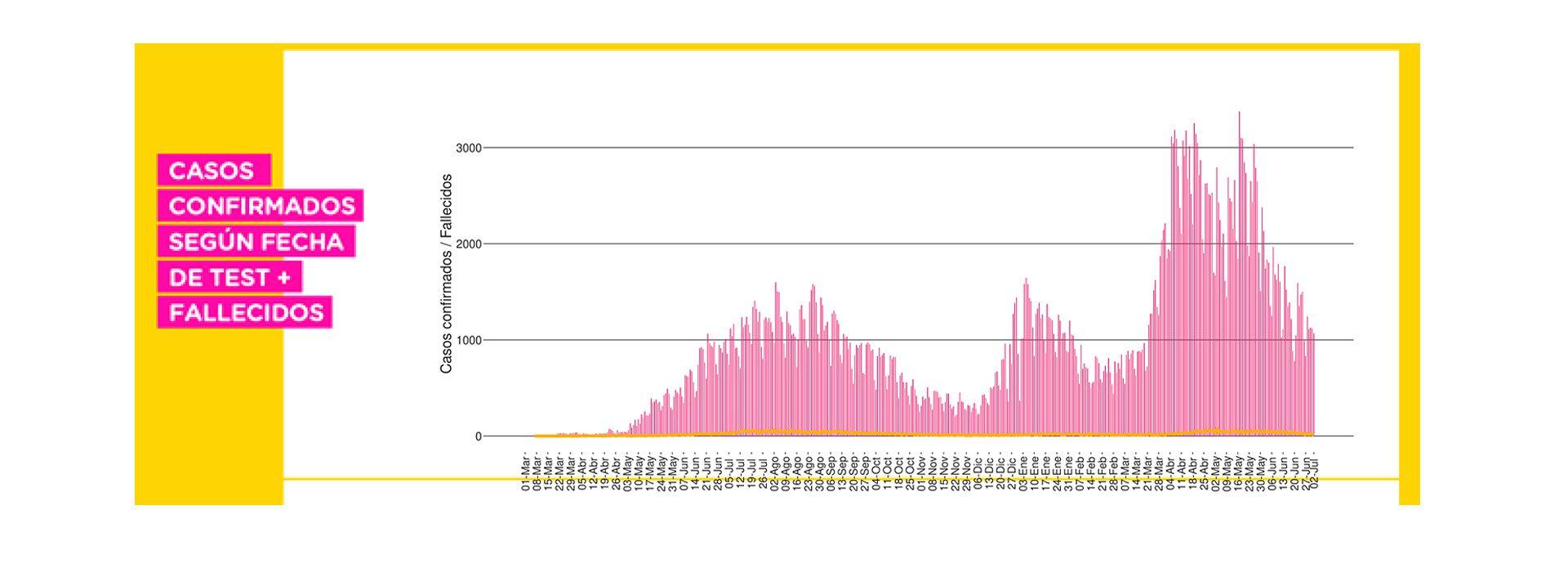 grafico casos confirmados segun fecha de test fallecidos