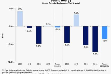 Evolución del salario real desde 2012, en las cifras oficiales procesadas por Luis Secco