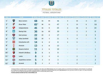 Así quedó la tabla histórica de títulos del fútbol argentino tras la consagración de River por la Recopa Sudamericana