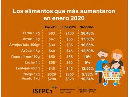 La evolución del precio de los alimentos será discutida el jueves con el dato del IPC de enero.